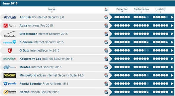 2015-antivirus-software-rank-3