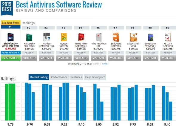 2015-antivirus-software-rank-4