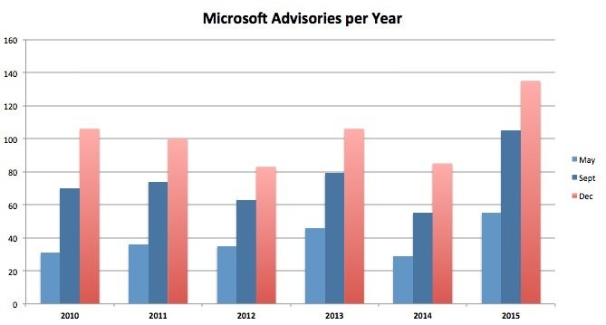 increasing-number-Microsoft-Patch-2015-2
