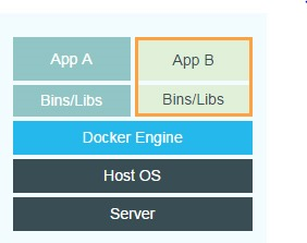 Docker-vs-Virtual-machine-3