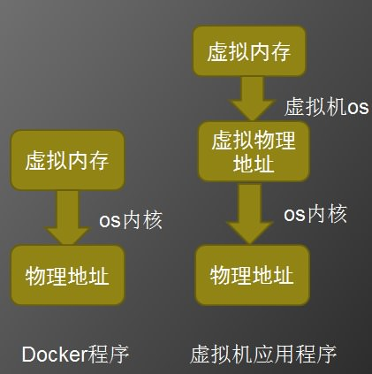 Docker-vs-Virtual-machine-5