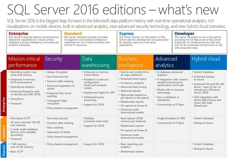 microsoft-sql-server-2016-coming-june-1st
