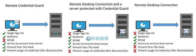 Remote-Credential-Guard-2