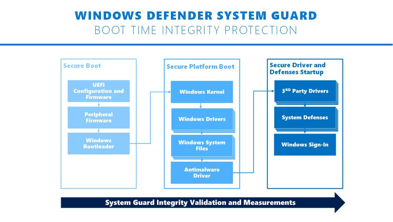 Windows Defender System Guard Runtime Attestation功能简介
